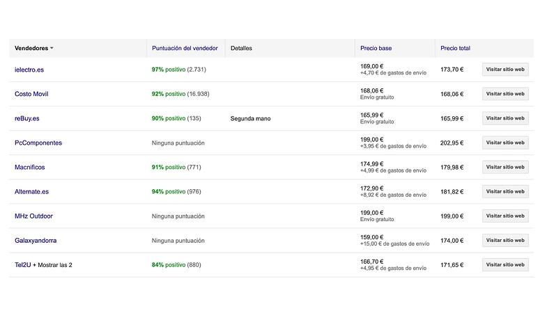 Alternativas de vendedores en producto de Google Shopping