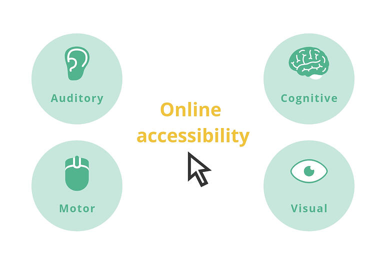 types-online-accessibility