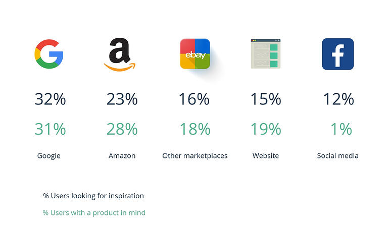 Marketplaces users habits